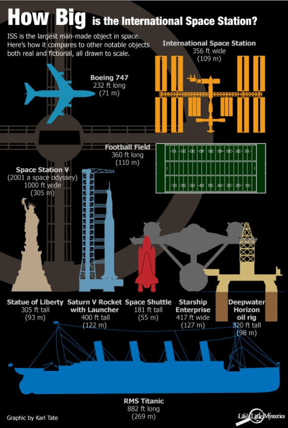 ISS Size & Mass, comparison